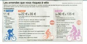 Les Amendes Risquées à Vélo