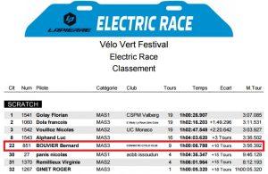 Classement Electric Race 2016